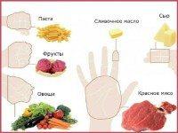 Объясняем на пальцах: сколько еды нужно съедать за раз. Да это же лучше любой диеты!