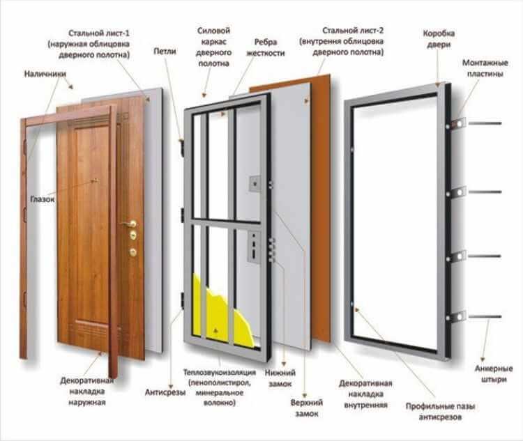 бронированные-двери